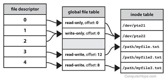 https://asset.droidyue.com/image/2019_05/file-descriptor_table.jpg