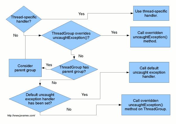 JVM 如何处理未捕获异常